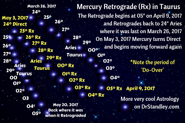 Mercury in Taurus Retrograde (Rx) on DrStandley.com