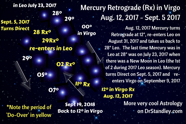 Mercury in Virgo Retrograde (Rx) on DrStandley.com