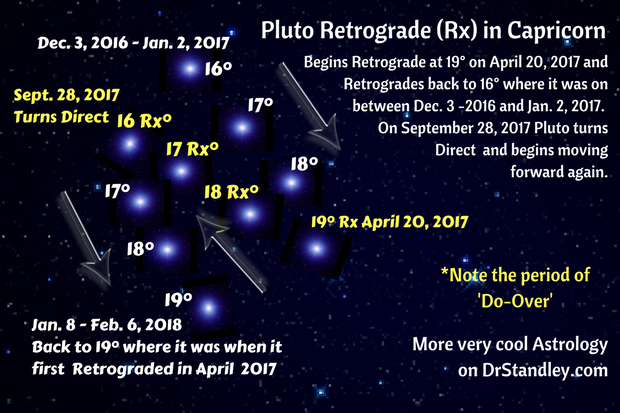 Pluto in Capricorn Retrograde (Rx) on DrStandley.com