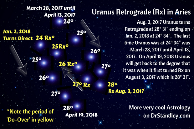 Uranus in Aries Retrograde (Rx) on DrStandley.com